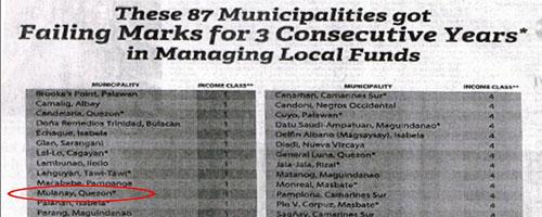Mayor, Tuluyan nang Pinabulaanan ng Department of Finance ang Sinasabi Mo na 'Unqualified Opinion' (Daw) ng COA